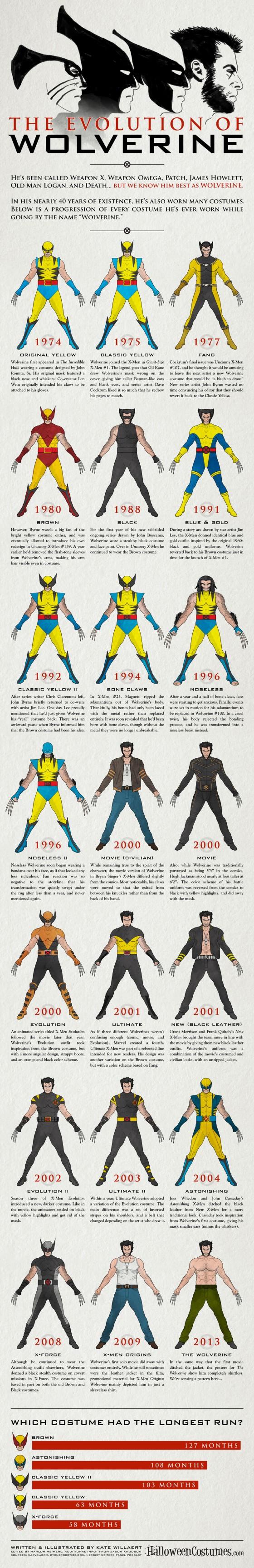 Wolverine's Costume Evolution.